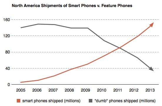 smart phone sales will exceed dumb phone sales in 2011