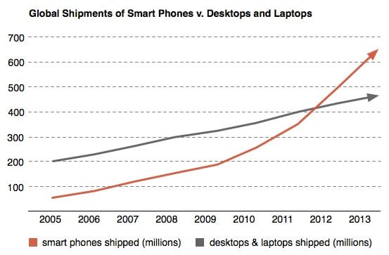 Smart phone sales trends