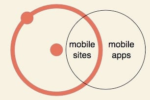 Mobile sites & Mobile apps