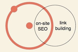 On-site SEO & Link building