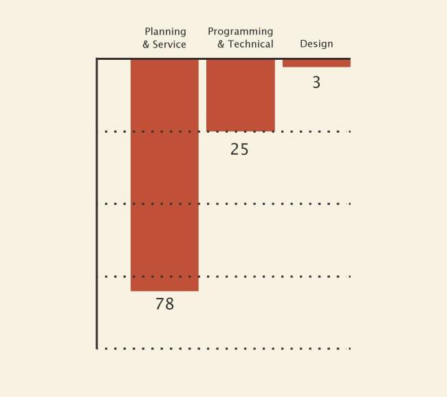 27 Complaints About Web Design Companies | Orbit Media Studios