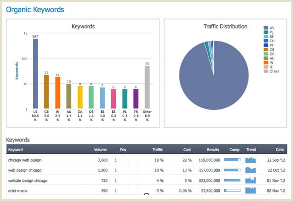 10 Competitive Analysis Tools How to Analyze Competitors Websites – Competitive Analysis