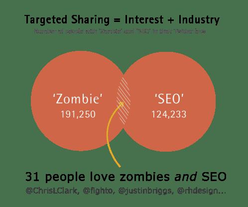 target-graph3