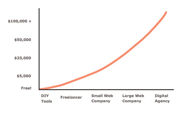 website roi graph