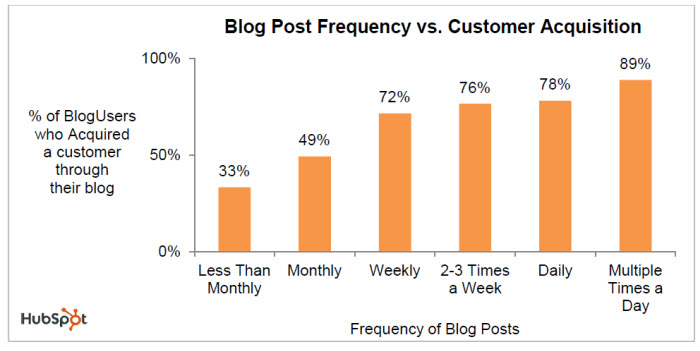 Blog-Post-Frequency-vs-Customer-Acguisition-2011