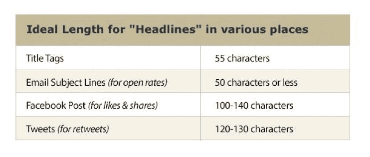 writing-headlines-length