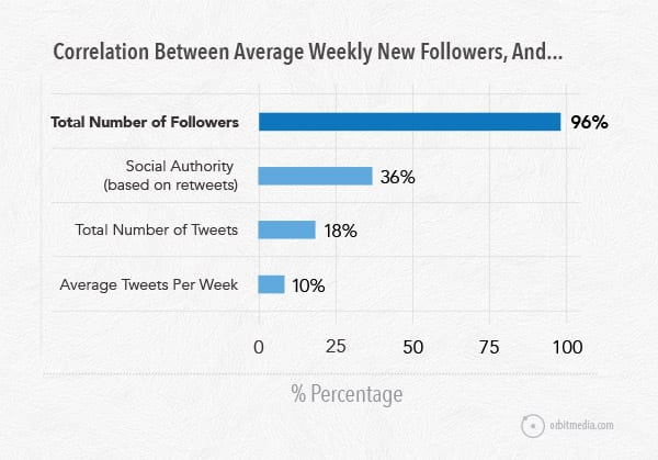 How to Get More Twitter Followers: 7 Fast Ways to Grow Your