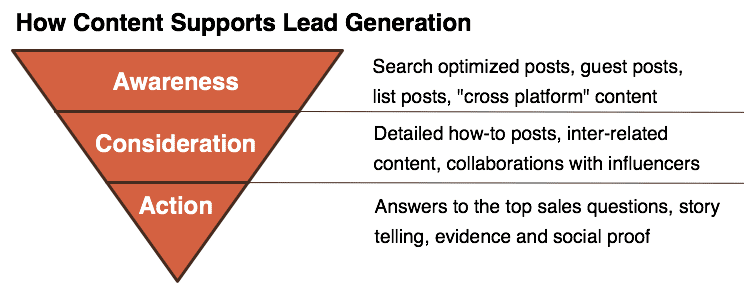 How Content Affects the Funnel