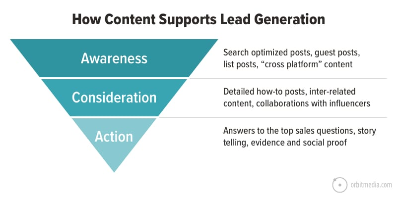 how-content supports lead gen