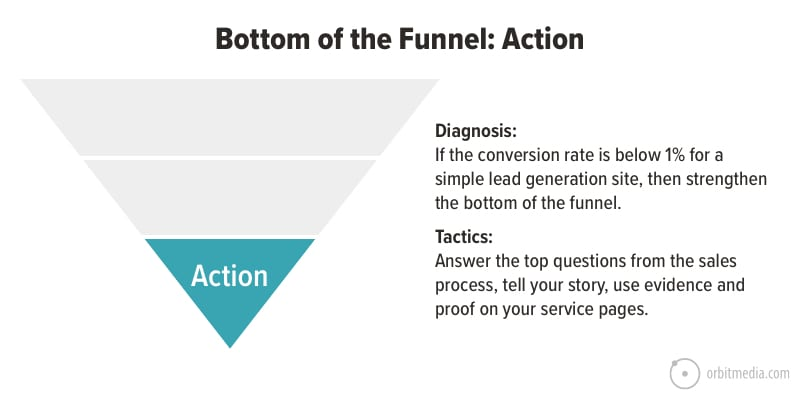 bottom of the funnel content