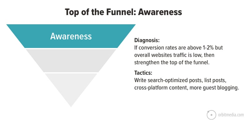 top of the funnel content