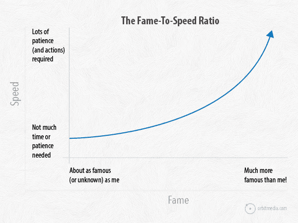 Fame-to-Speed-Graph
