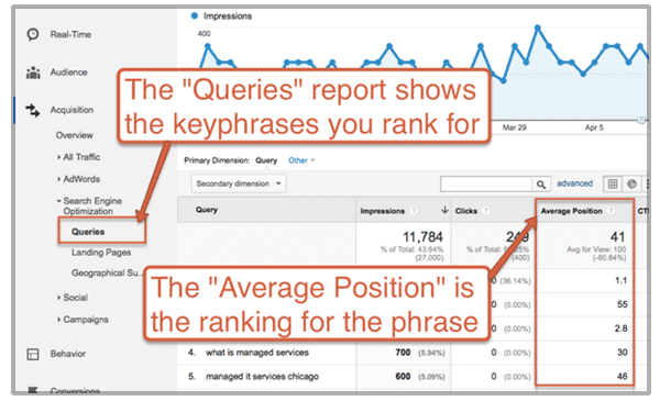 queries report