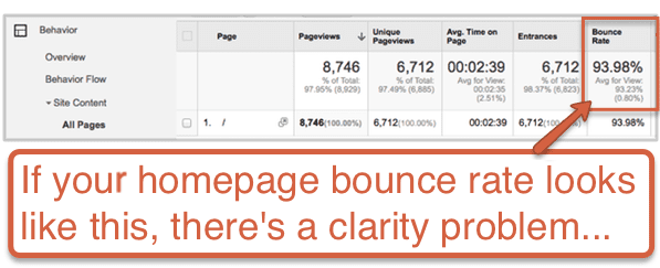 homepage-bounce-rate