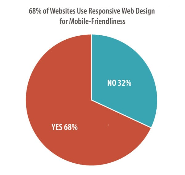 Web Design Software Best: Web Design Standards: 10 Best Practices On The Top 50