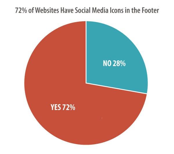 designstandardsblogpost-socialfooter-footer