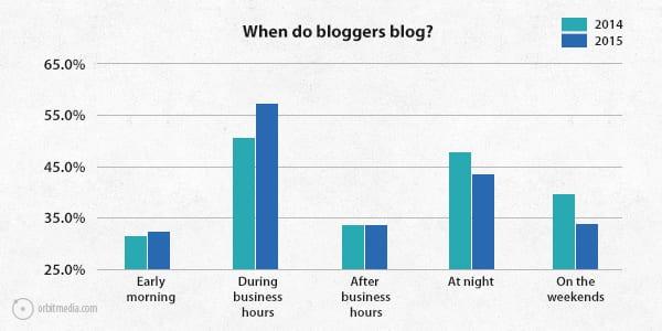 Q2-survey-2015-when-bloggers-blog