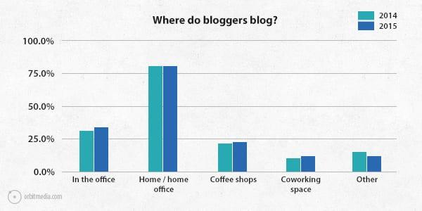 Q3-survey-2015-where-bloggers-blog