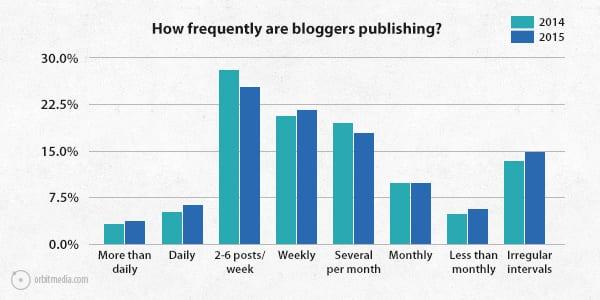 Q4-survey-2015-frequently-publishing