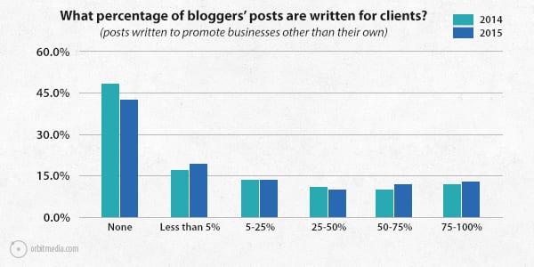 Q6-survey-2015-written-for-clients