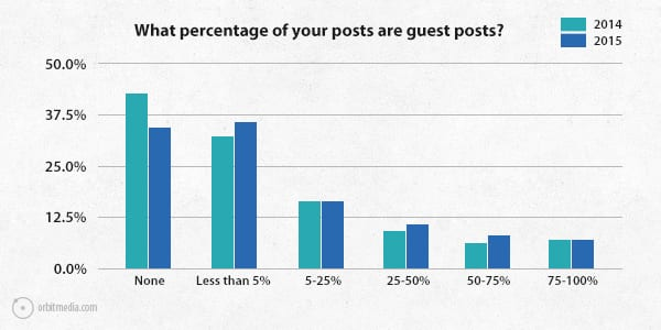 Q7-survey-2015-guest-posts