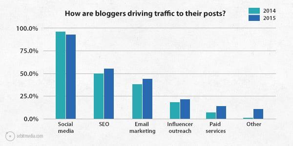 Q8-survey-2015-driving-traffic