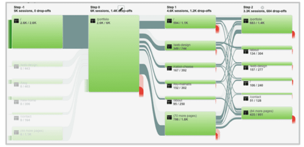 User Flow Analysis using Google Analytics: Examples for every ...