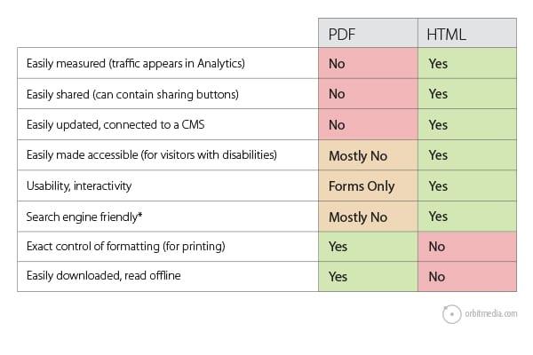 pdf-vs-html-graph