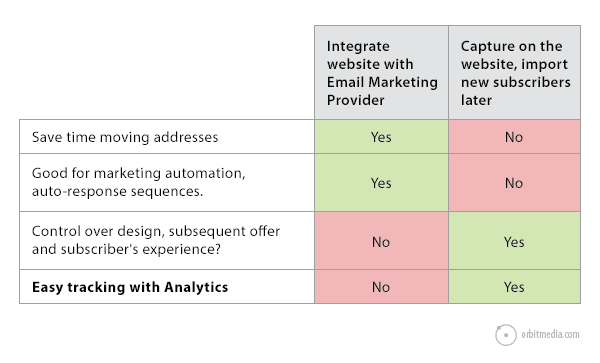 web-design-vs-analytics-chart