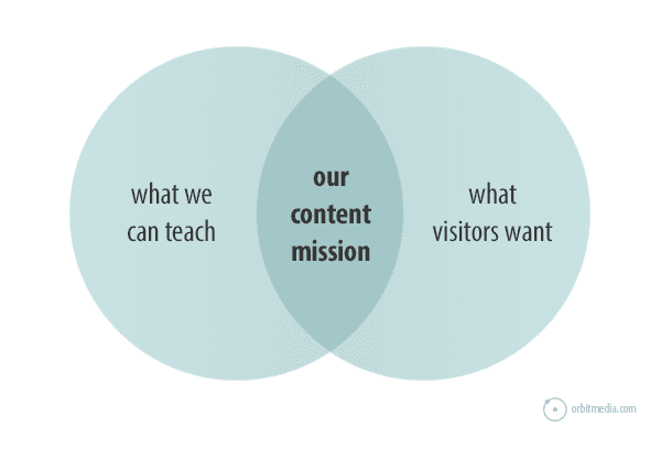 content-mission-statements-graph3