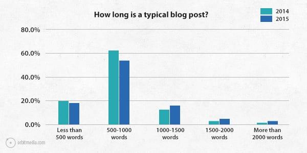 length-of-blog-post