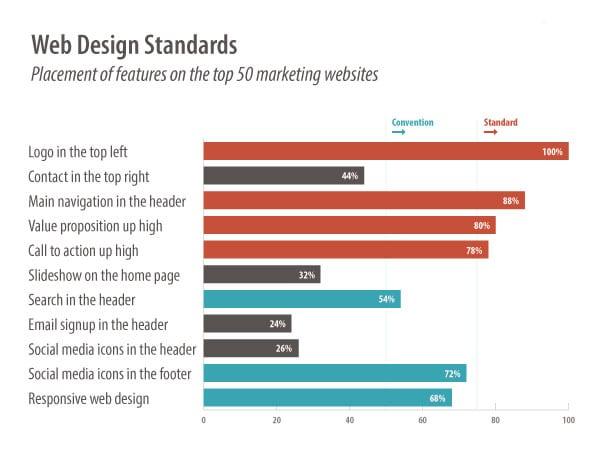 blog/web-design-standards/