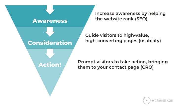 3 Internal Linking Strategies for SEO and Conversions - Link