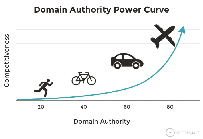 domain authority power curve