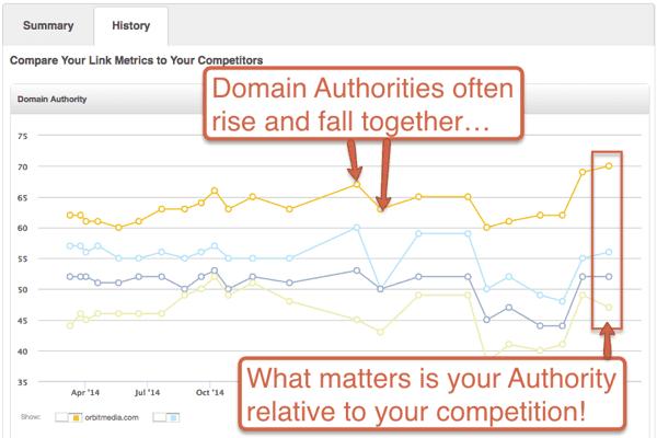 domain-authority-chart