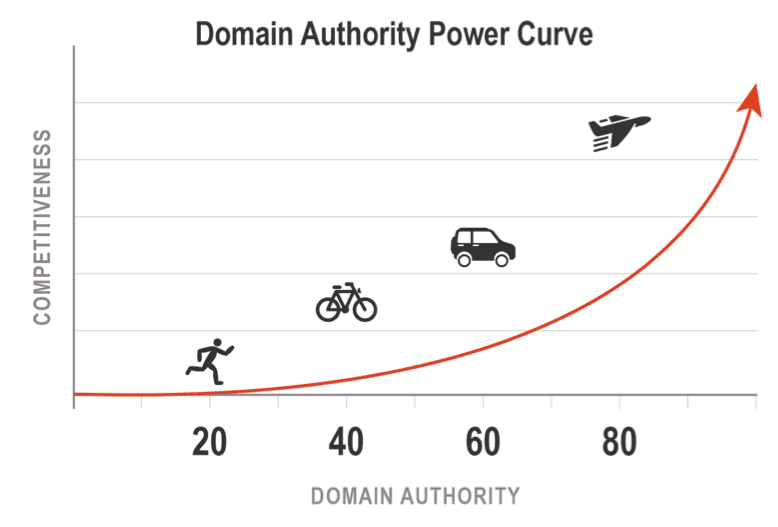 domain-authority-curve
