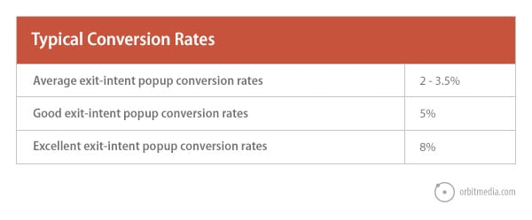 typical-conversion-rates