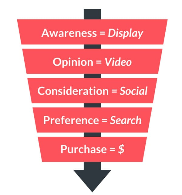 Several steps in the conversion funnel.