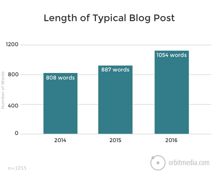 That year, the length of the average post was about 1,050 words. This was up 19% from 2015.