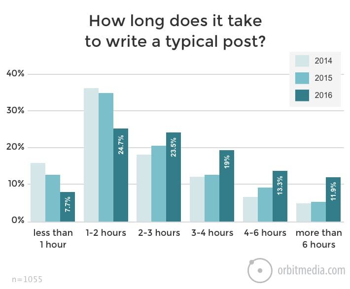how-long-does-it-take-to-write-a-blog