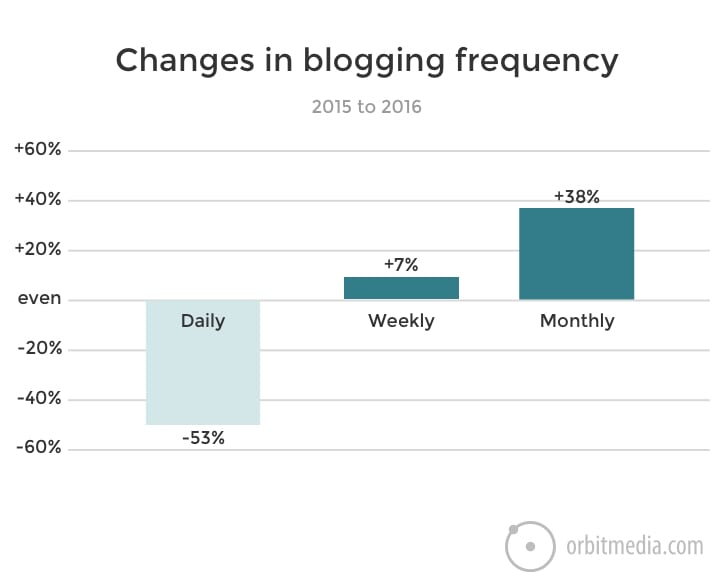 changes in blogging frequency