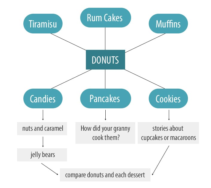 donuts-flow-chart-2