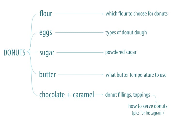 donuts-flow-chart