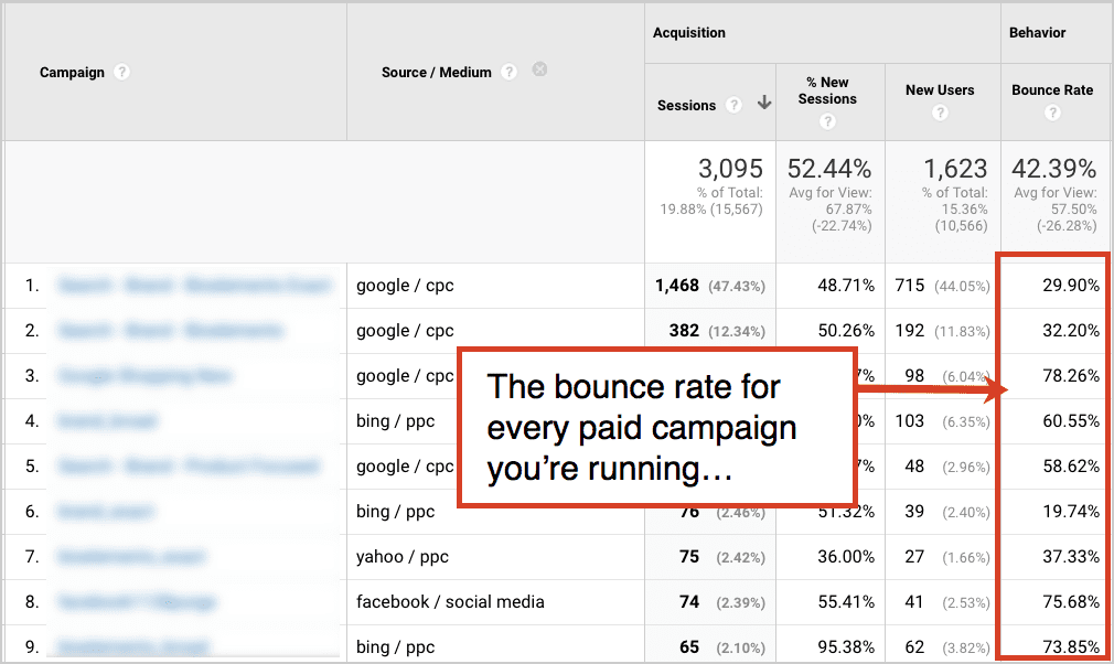bounce rate on paid campaigns