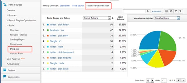 You can track by social source and social action - image source