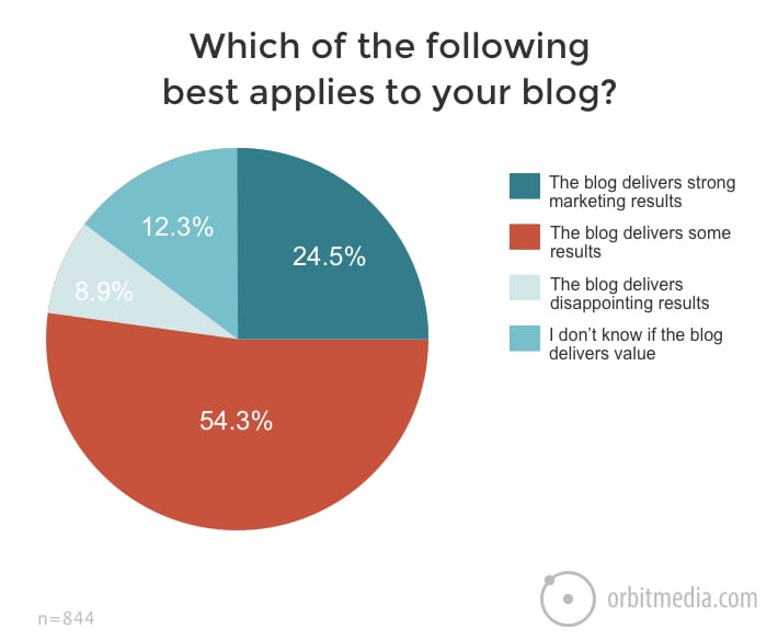which applies to your blog_