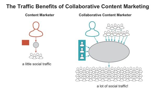 Traffic-benefits-of-collaboration