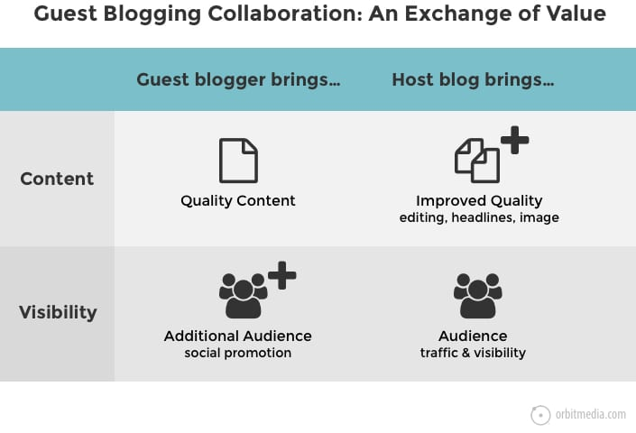 Content Collaboration: 5 Powerful Ways to Upgrade Your Content