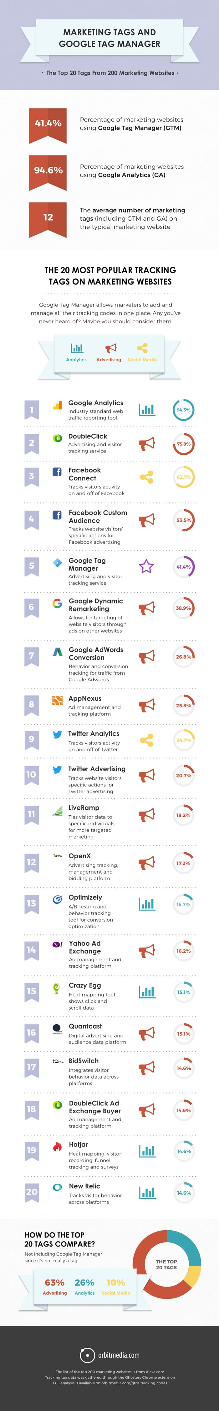 What percentage of websites use Google Tag Manager? What are they tracking? [INFOGRAPHIC]