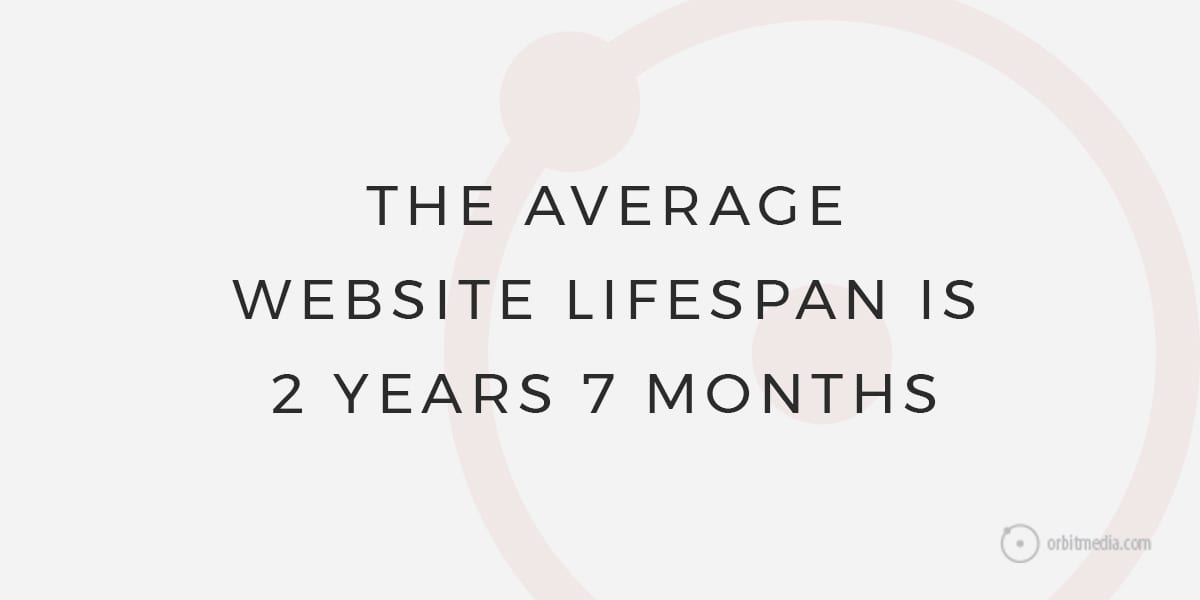 What is the average website lifespan? 10 Factors In Website